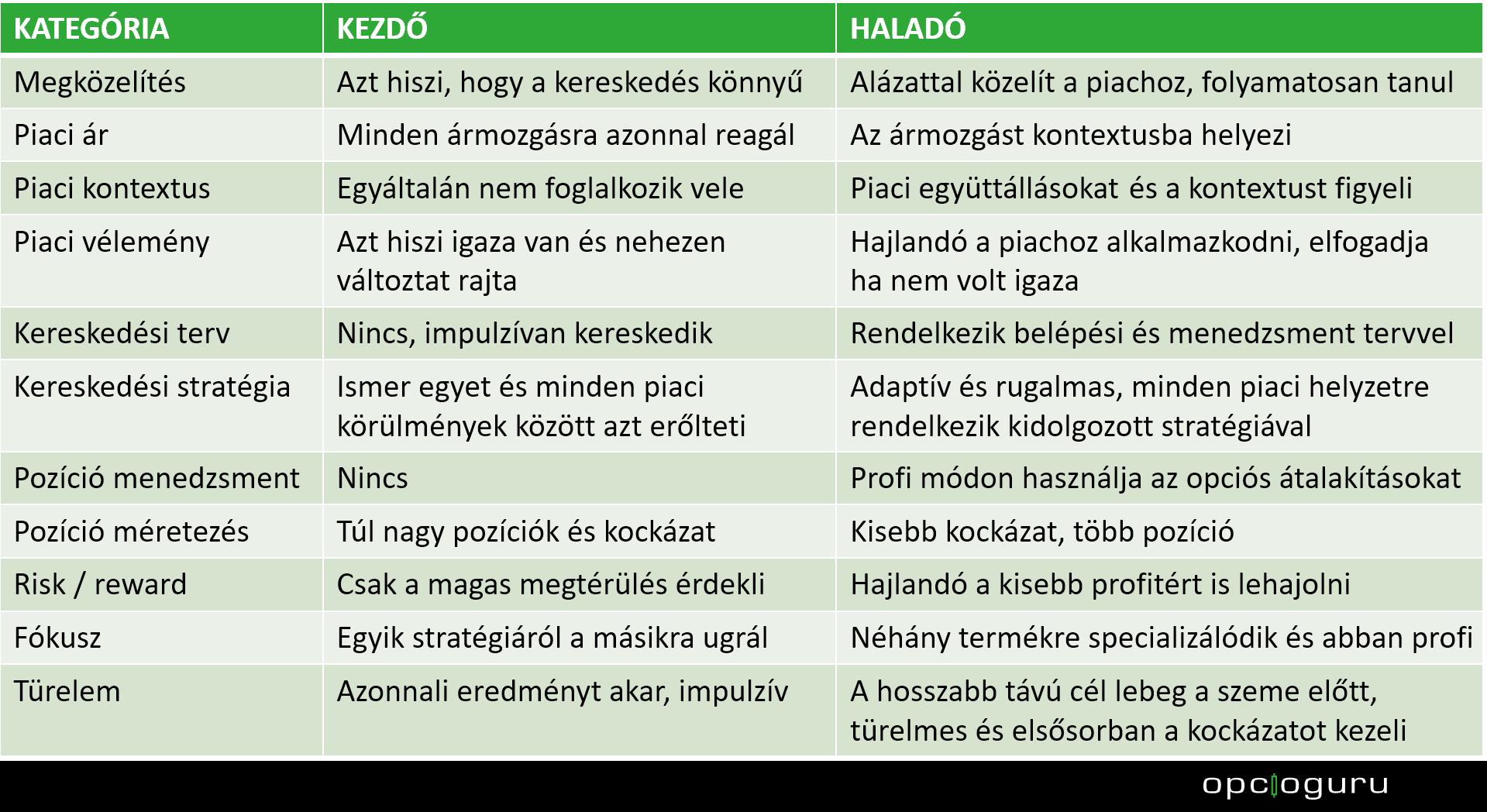 kereskedési opciók vélemények)