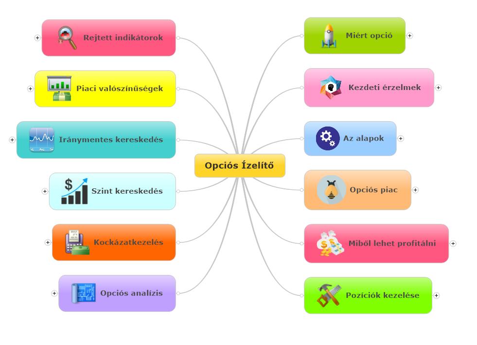 Opciós ügyletek: Alapok és részletek | mi-lenne.hu