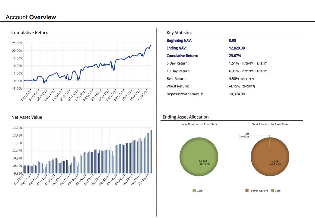 opciós kereskedési eredmény online kereskedelem