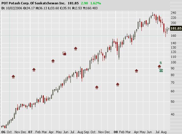 Előreszaladtam - mégis mi határozza meg a részvény árát?